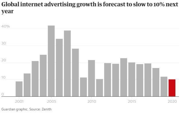 Quảng cáo trên Internet tăng trưởng chậm nhất 20 năm trở lại đây