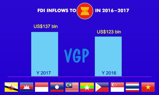 Vietnam among top FDI recipients in ASEAN in 2016-2017