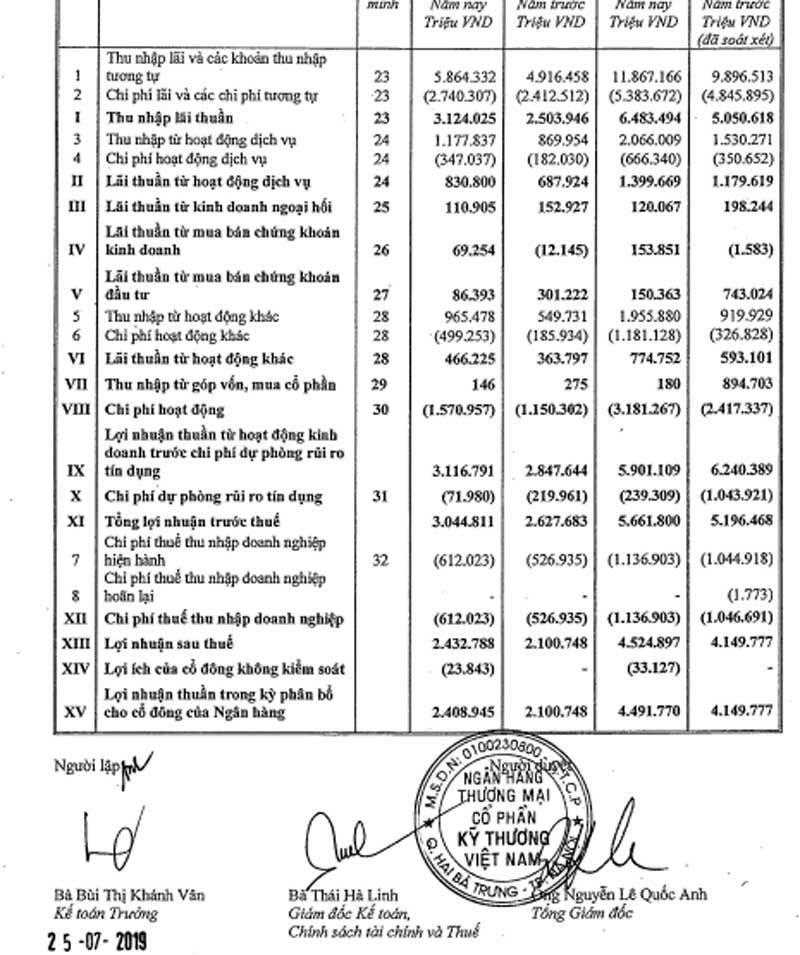 Mất 2,2 tỷ USD, tỷ phú Hồ Hùng Anh vẫn qua mặt hàng loạt ông lớn