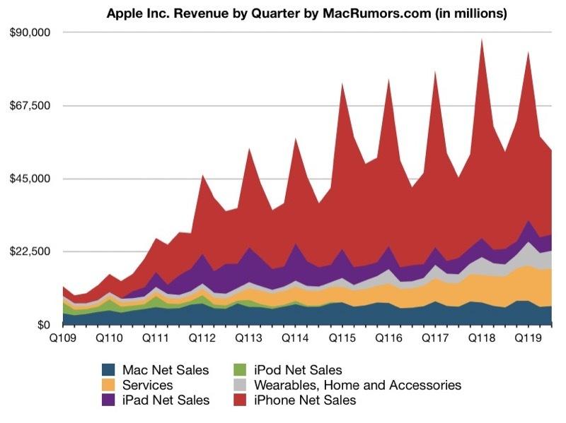 iPhone 'rớt' thê thảm, Apple vẫn có doanh thu kỷ lục