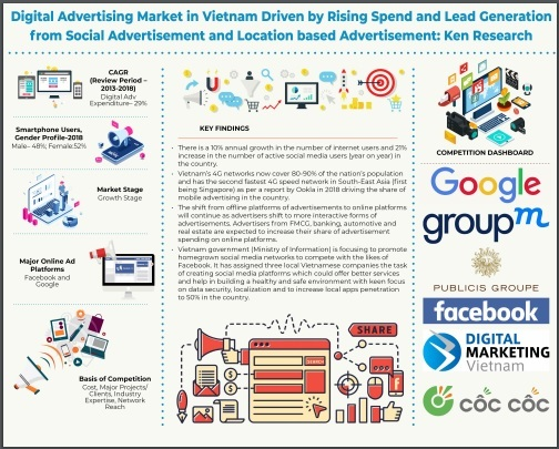 Online advertising seeing handsome growth