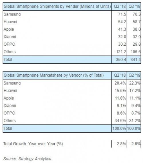 Smartphone,Di động,Samsung,Huawei,Oppo,Xiaomi,Apple