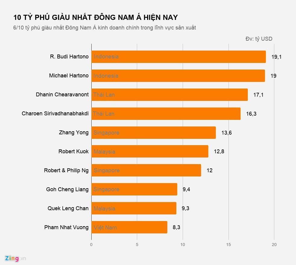 Tài sản các tỷ phú giàu nhất Đông Nam Á đến từ đâu?