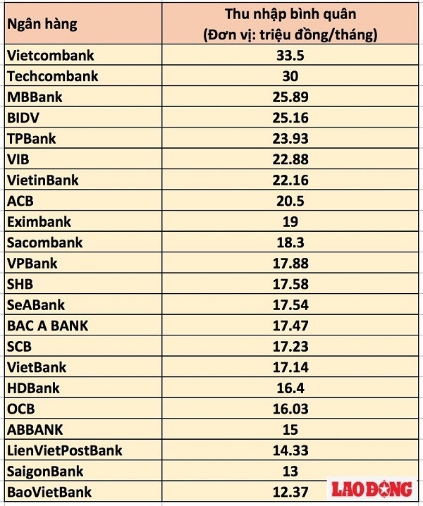 'Ngã ngửa' với thu nhập của nhân viên ngân hàng 6 tháng đầu năm