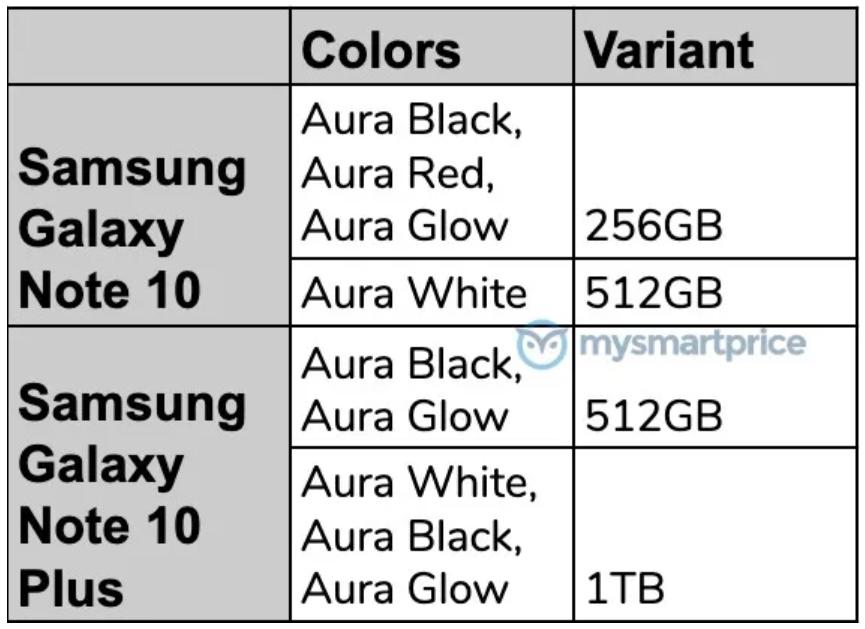 Galaxy Note 10, Note10+ lộ chi tiết các màu sắc và bộ nhớ