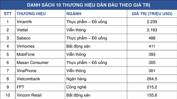 Vinamilk - thương hiệu dẫn đầu Việt Nam với giá trị hơn 2,2 tỷ USD