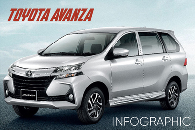 Toyota Avanza, Suzuki Ertiga, Mitsubishi Xpander quyết đấu