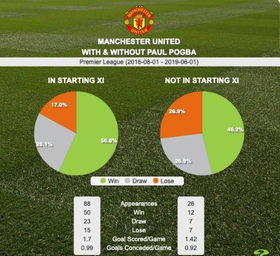 Real Madrid trả giá MU khiến Paul Pogba khóc thét
