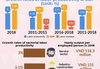 VN labor productivity witnesses high growth pace in the region