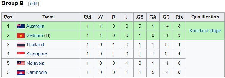 U18 Đông Nam Á 2019,U18 Thái Lan vs U18 Singapore,U18 Thái Lan