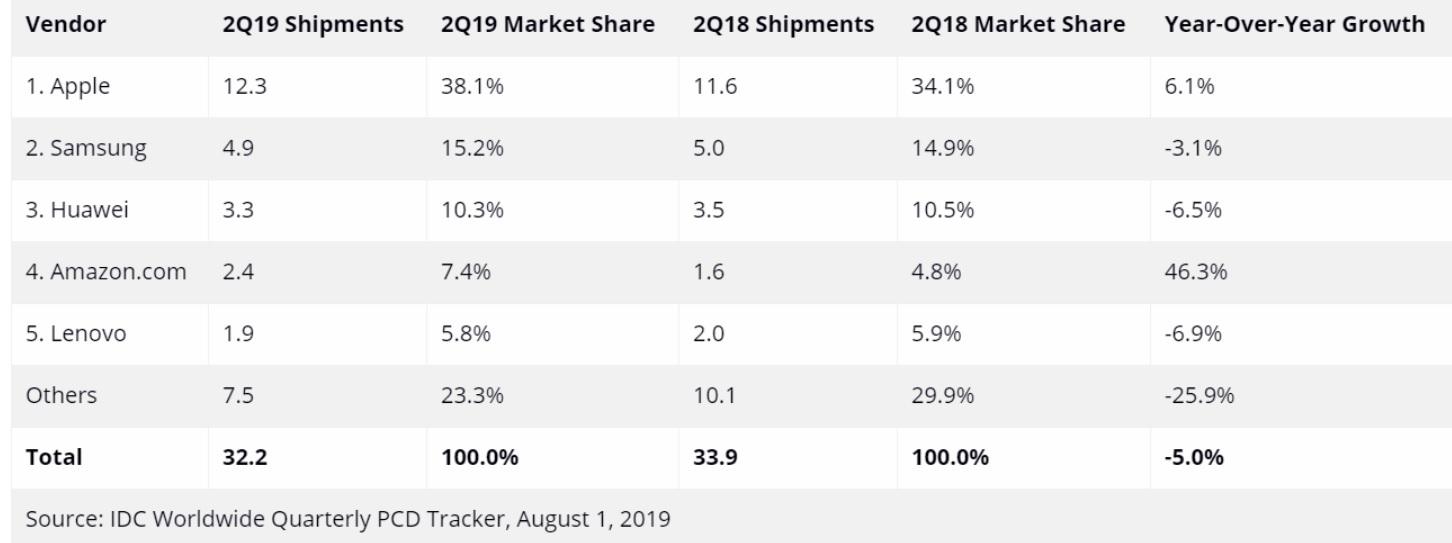 Apple tiếp tục thống trị thị trường máy tính bảng