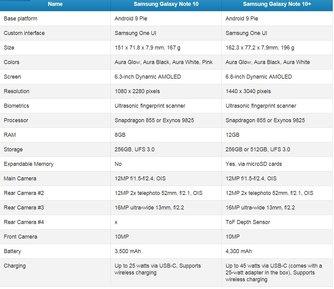 Galaxy Note 10,Galaxy Note 10+,Galaxy Note 10+ 5G,Samsung