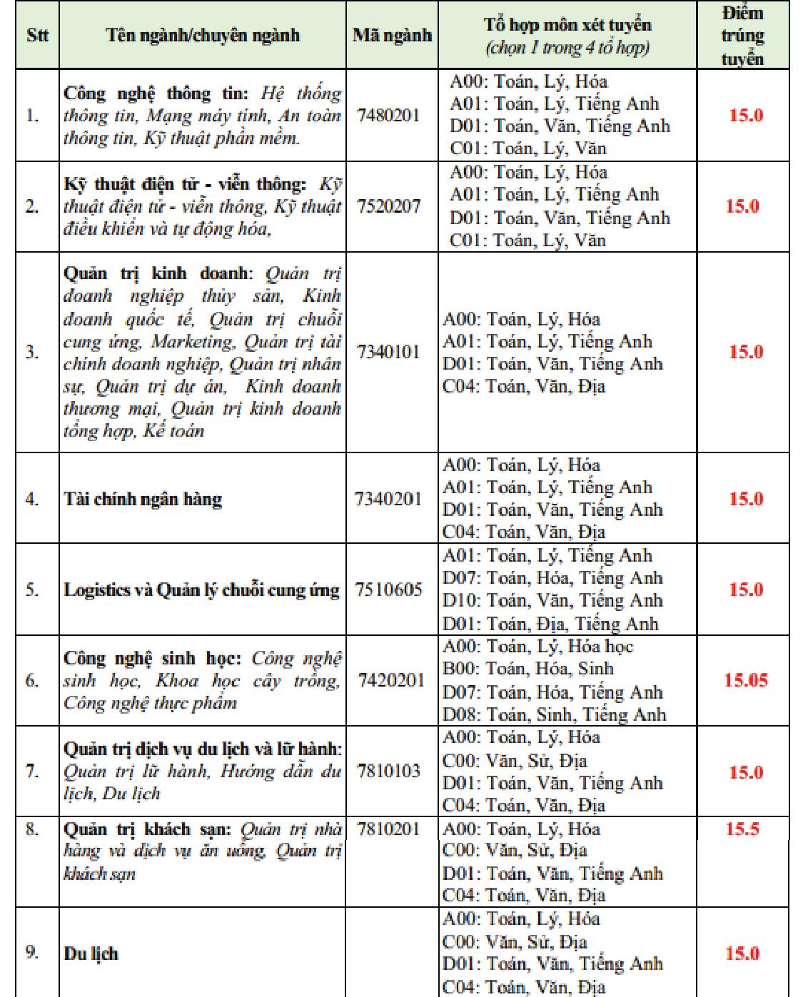 Điểm chuẩn Trường ĐH Văn Hiến từ 15 đến 18