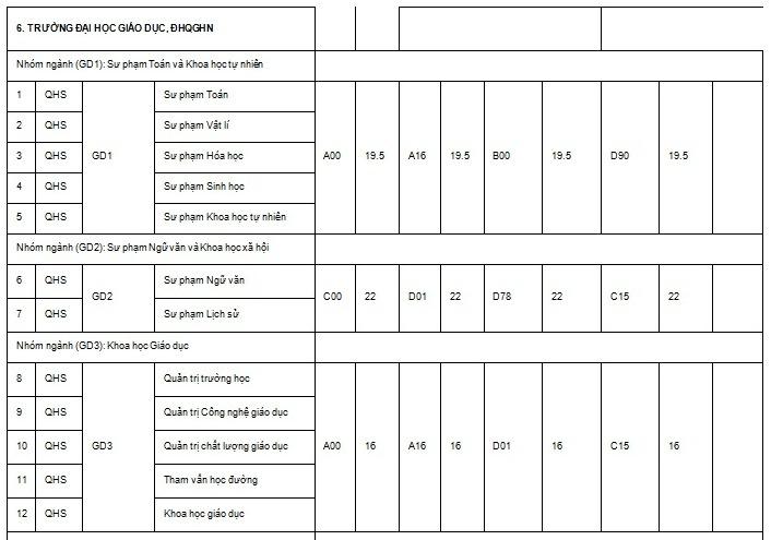 điểm chuẩn đại học,tuyển sinh đại học,xét tuyển đại học