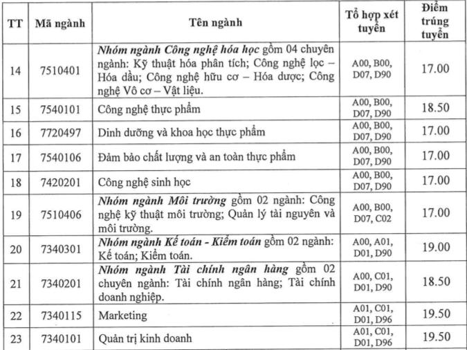 Điểm chuẩn Trường ĐH Công nghiệp TP.HCM từ 17 đến 21,5