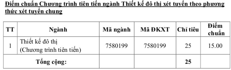 Điểm chuẩn Truờng ĐH Kiến trúc TP.HCM cao nhất 22,85