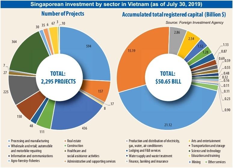 singaporean investment in vietnam,fdi in vietnam,vietnam economy,Vietnam business news,business news,vietnamnet bridge,english news,Vietnam news