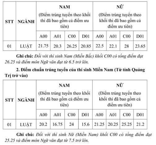 Điểm chuẩn Học viện Tòa án, ĐH Kiểm sát Hà Nội năm 2019