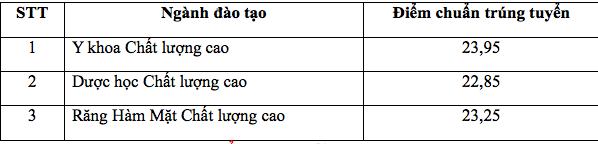Điểm chuẩn Trường ĐH Kỹ thuật Y dược Đà Nẵng cao nhất 24,4