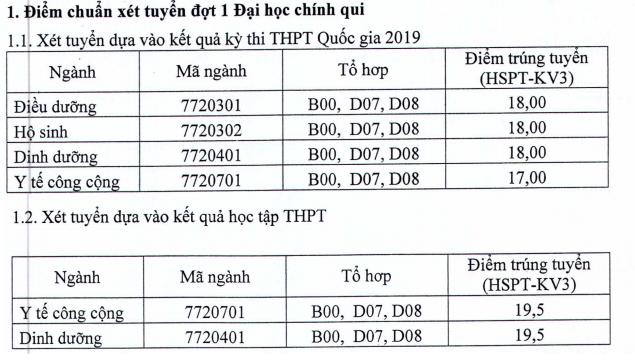 Điểm chuẩn ĐH Y Dược Hải Phòng, ĐH Điều Dưỡng Nam Định năm 2019
