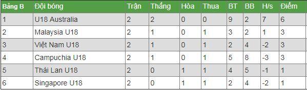 U18 Việt Nam vs U18 Australia,U18 Đông Nam Á 2019,U18 Việt Nam