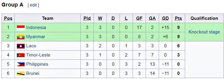 U18 Đông Nam Á 2019,U18 Indonesia,U18 Myanmar