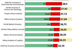 Big difference between universities in term of quality revealed
