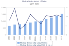 Vietnam medical equipment market grows 18-20% in 2016-2020