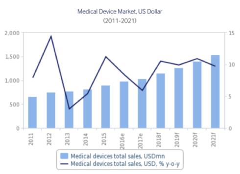 Vietnam medical equipment market grows 18-20% in 2016-2020