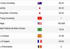 Trường ĐH Tôn Đức Thắng lọt tốp 1.000 bảng xếp hạng đại học uy tín