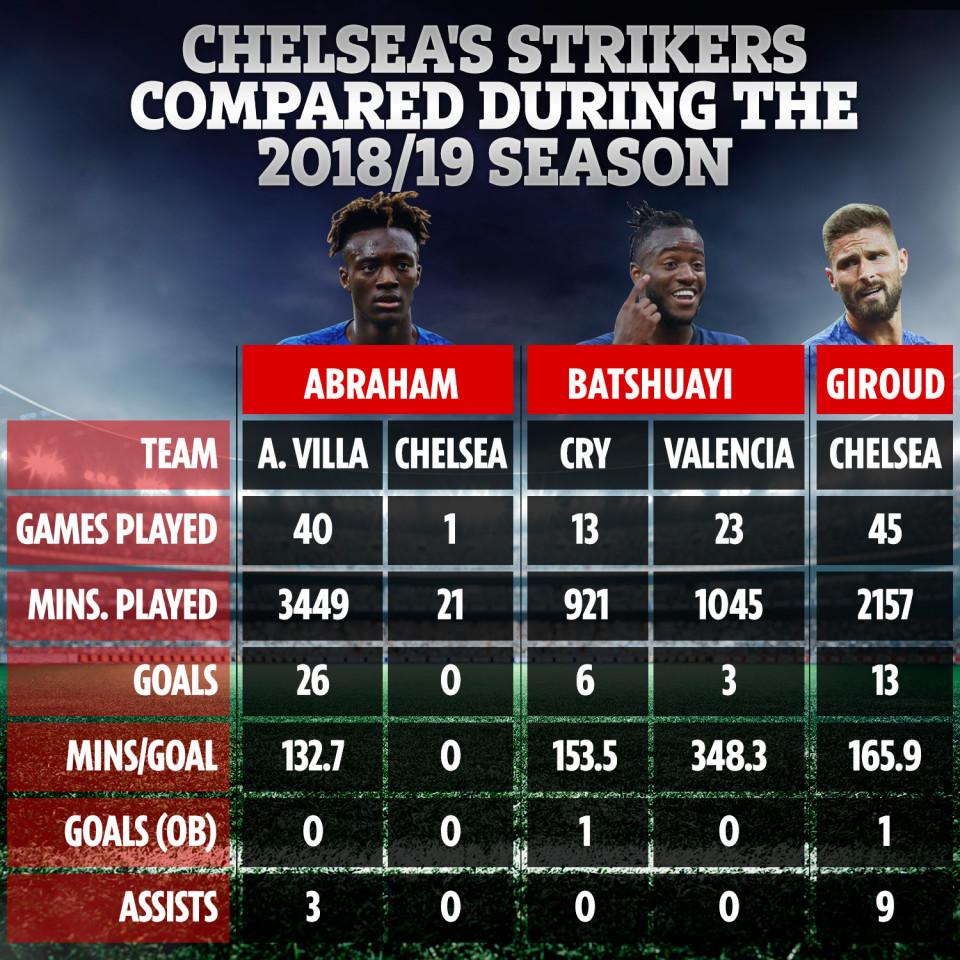 Chelsea,Batshuayi,Frank Lampard,Abraham,Giroud