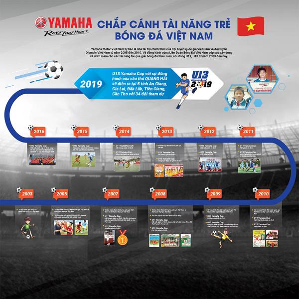 Yamaha và lịch sử lâu dài làm bóng đá bài bản ở Việt Nam