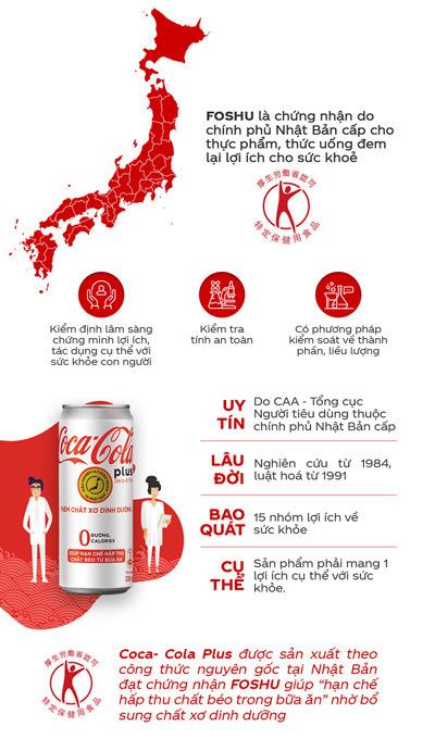 Coca-Cola Plus - bảo bối giúp hạn chế hấp thu chất béo