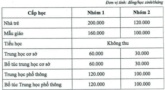 TP.HCM công bố các khoản thu thỏa thuận ngoài học phí