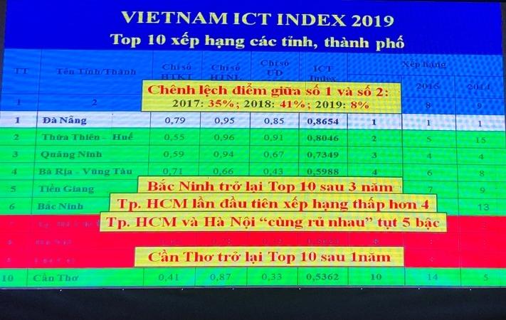 11 năm liền Đà Nẵng dẫn đầu bảng xếp hạng Việt Nam ICT Index