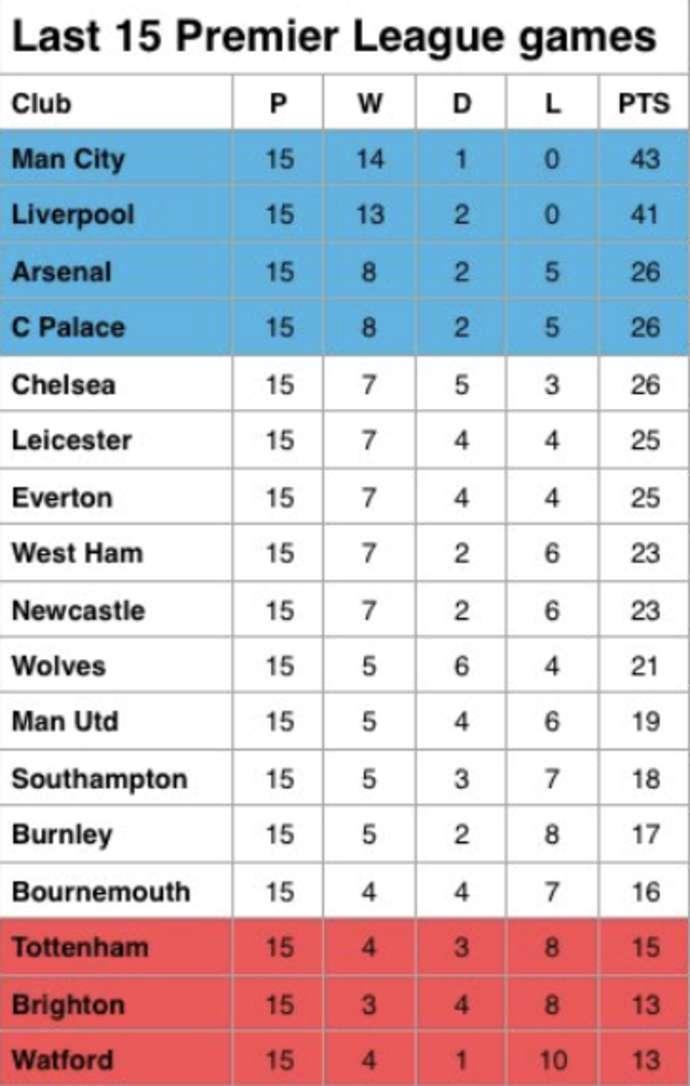 MU thê thảm, Tottenham còn khủng khiếp hơn ở Ngoại hạng Anh