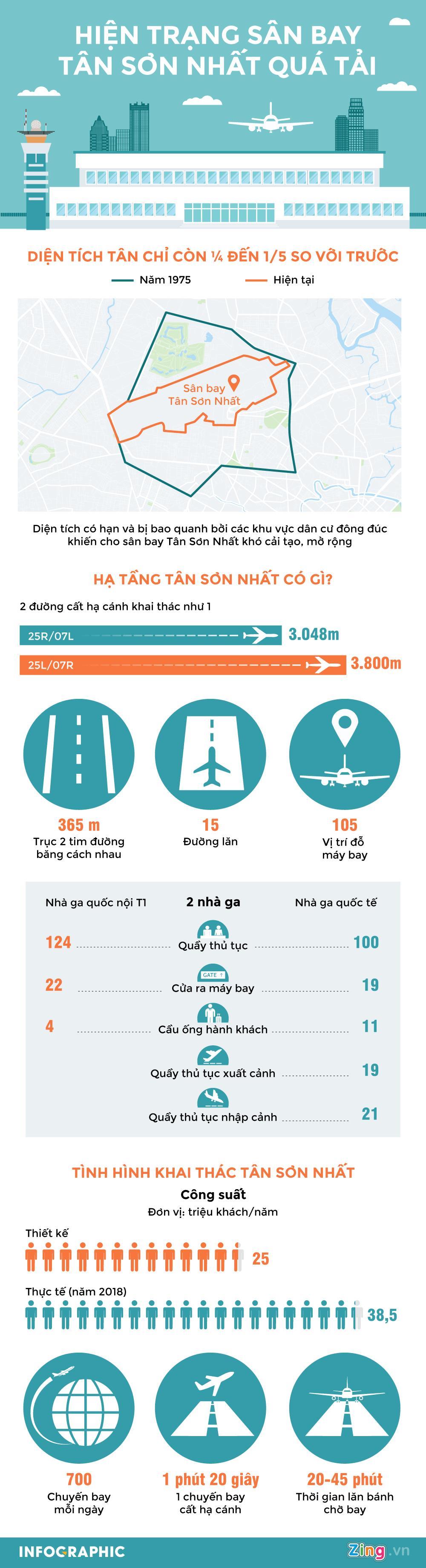 Sân bay Tân Sơn Nhất đang quá tải đến mức nào?