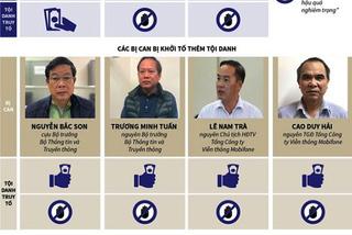 MobiFone mua AVG: Cựu Bộ trưởng Nguyễn Bắc Son nhận hối lộ hơn 66,4 tỷ đồng