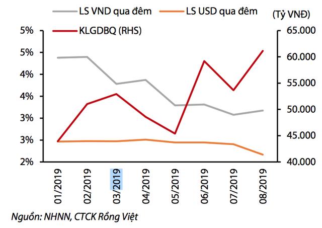 Tiền Việt Nam bỗng xuất hiện 'hiện tượng rất hiếm khi xảy ra'