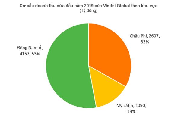 6 tháng đầu năm 2019, lợi nhuận trước thuế Viettel Global đạt gần 1.200 tỷ đồng
