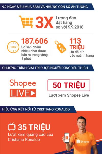 Shopee 9.9 Ngày Siêu Mua Sắm 2019 vượt 3 lần kỷ lục năm 2018