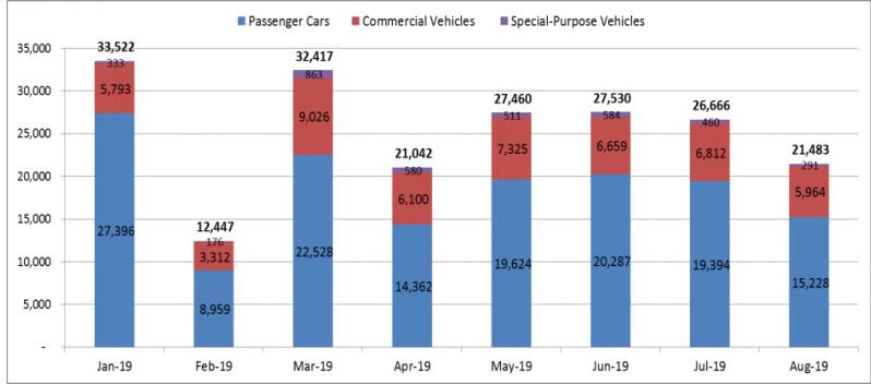 Tiêu thụ ô tô tháng 8 giảm sâu: Xe ngoại vẫn thắng thế