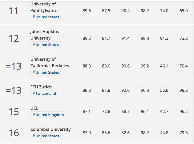 Tốp 20 đại học hàng đầu thế giới không có trường châu Á