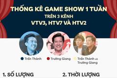 Hoài Linh ở ẩn, Trấn Thành, Trường Giang phủ sóng game show thế nào?