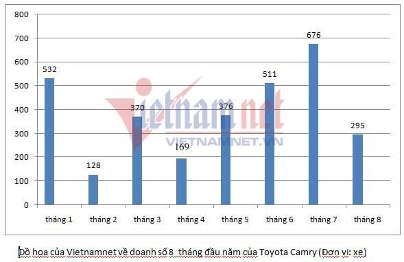 Cuộc chiến xe sedan giá 1 tỷ: Toyota Camry bất ngờ ế ẩm
