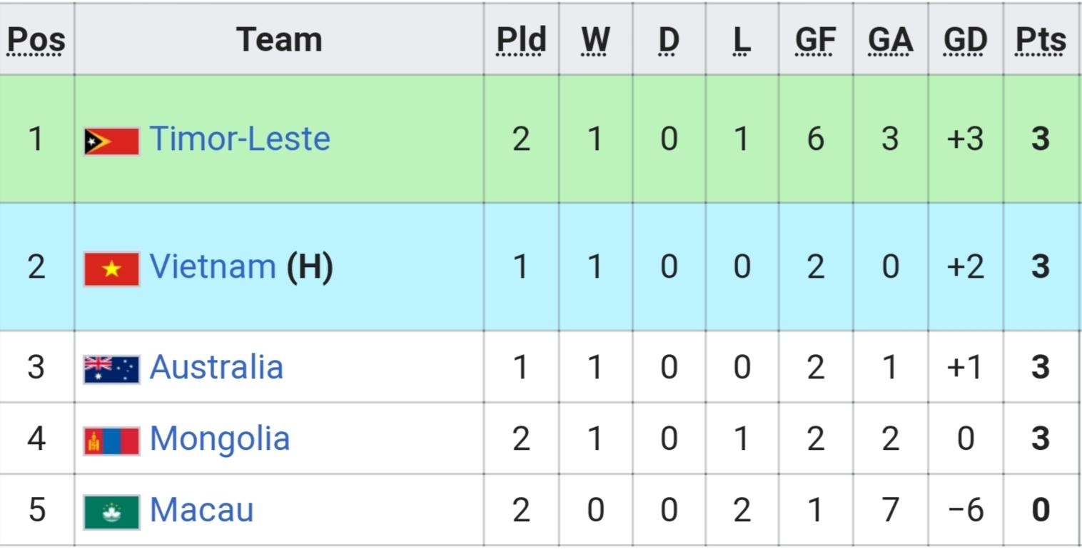 Vòng loại U16 châu Á,U16 Mông Cổ vs U16 Australia