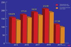 Vietnam's power consumption demand estimated to rise nearly 10% in 2019