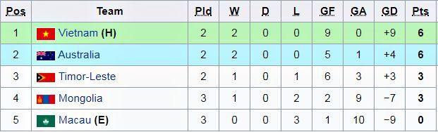 U16 Australia vs U16 Macau,Vòng loại U16 châu Á 2020