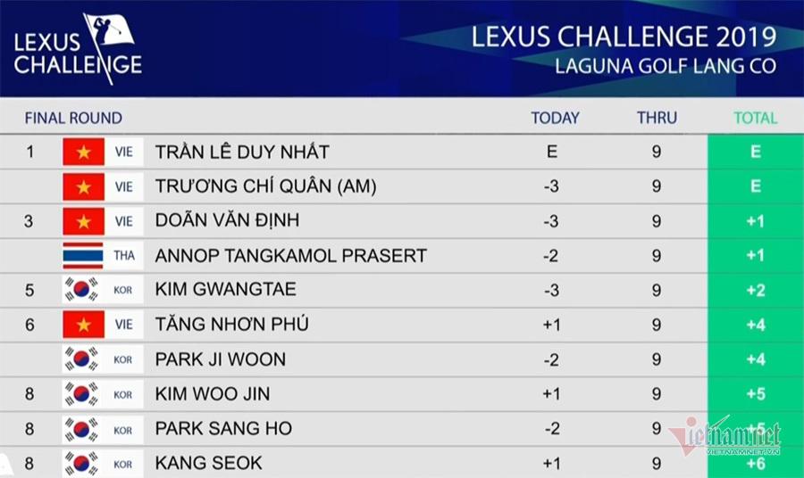 Trần Lê Duy Nhất vô địch giải Lexus Challenge 2019