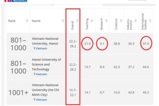 Vietnam's universities among top 1,000
